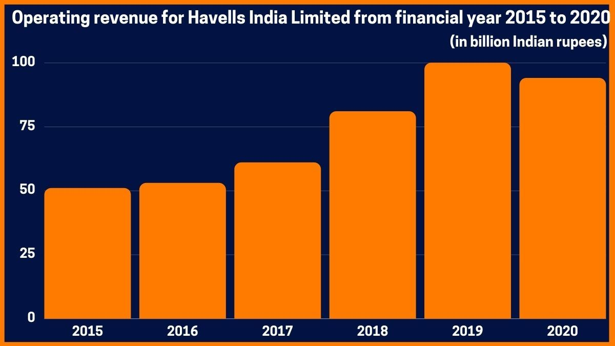 Operating revenue for Havells India Limited from financial year 2015 to 2020