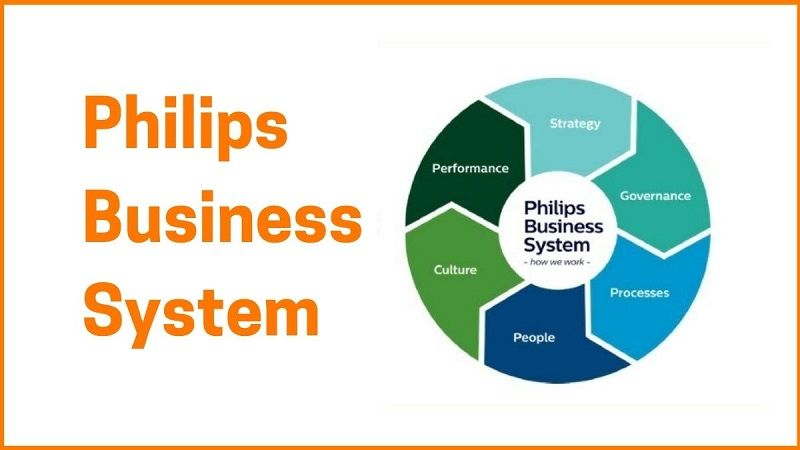 Business system of Philips