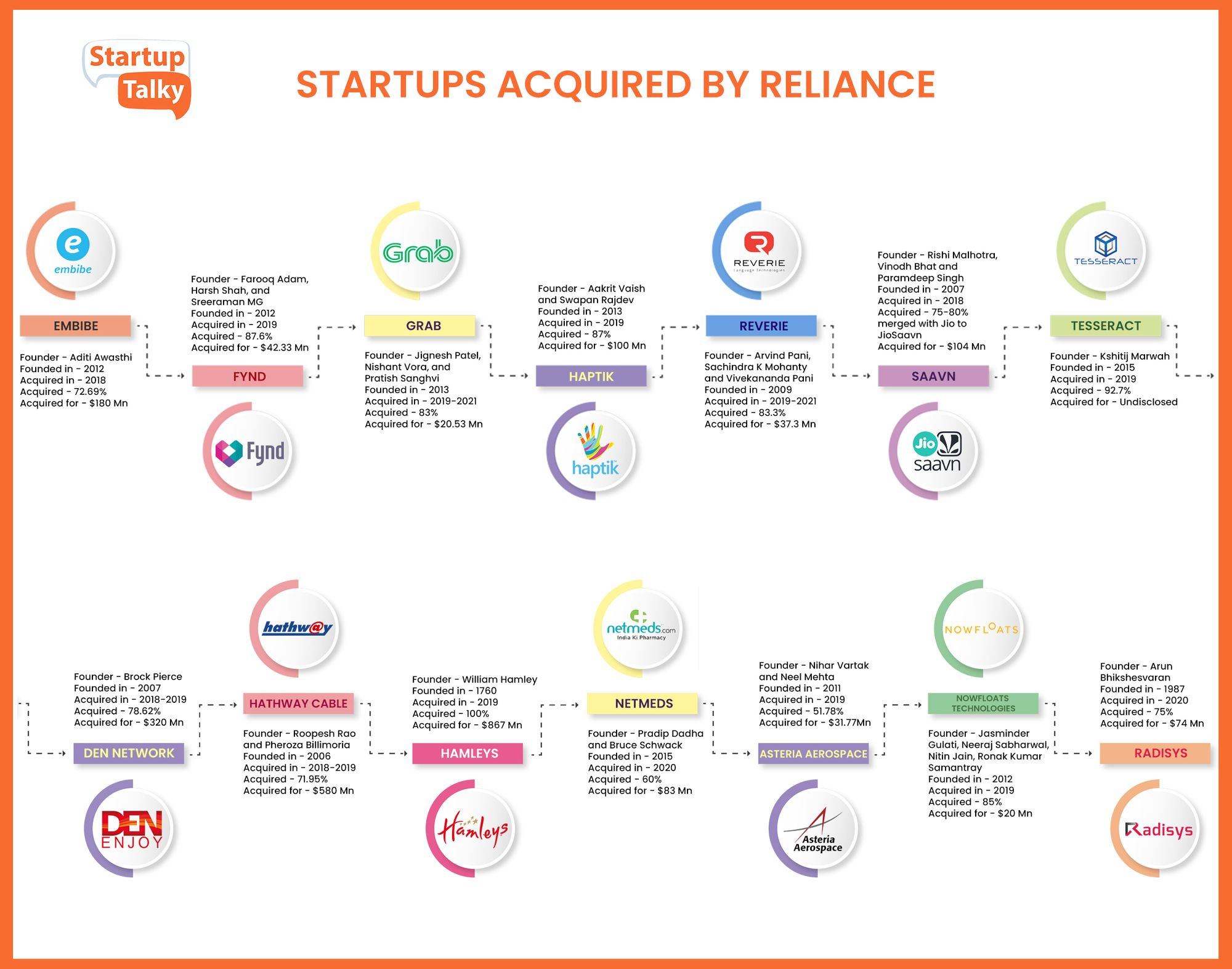 Startups Acquired by Reliance