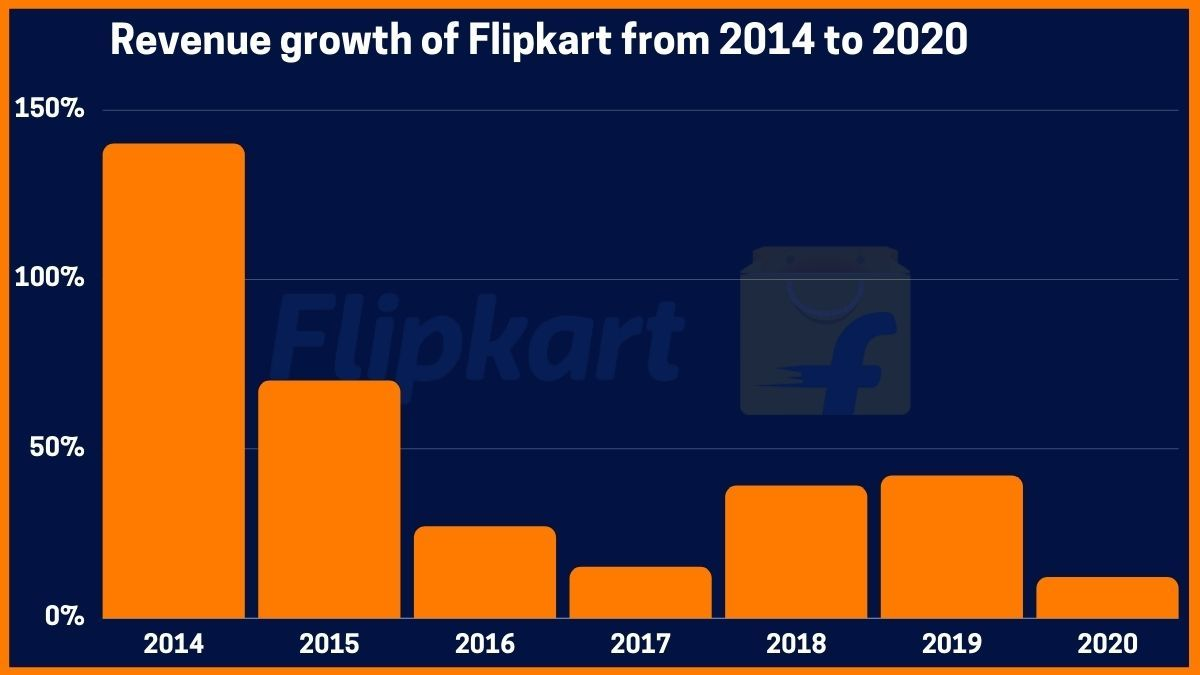 Revenue growth of Flipkart from 2014 to 2020