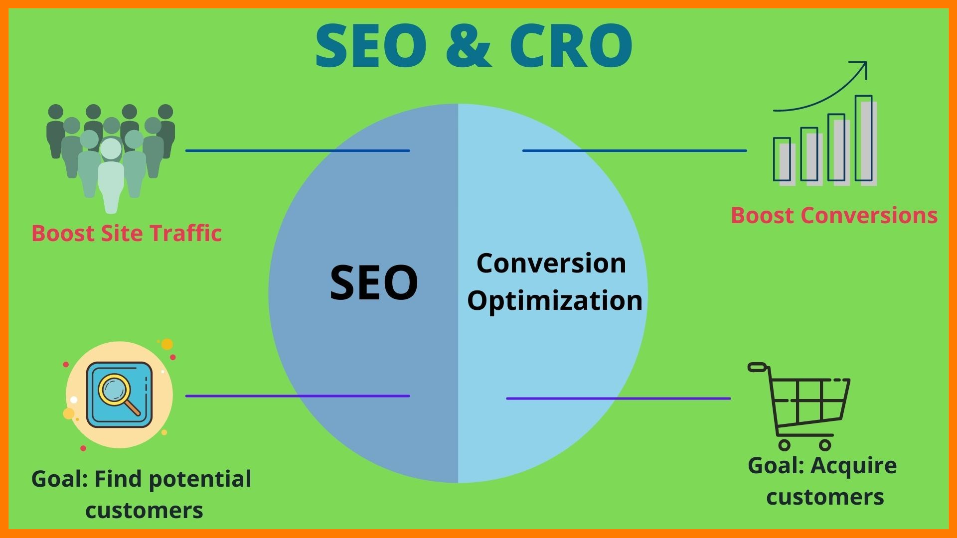 Search Engine Optimization(SEO) & Conversion Rate Optimization(CRO)