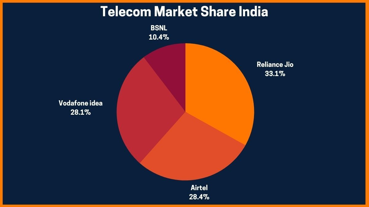 Telecom Market Share India