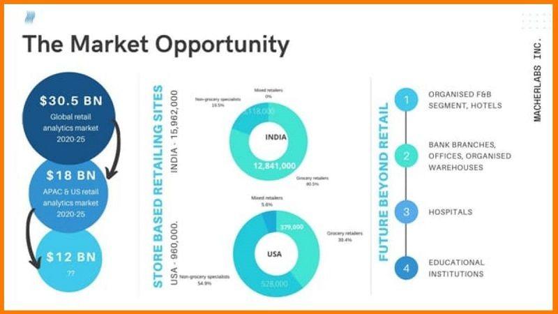 The Global Retail Analytics Market