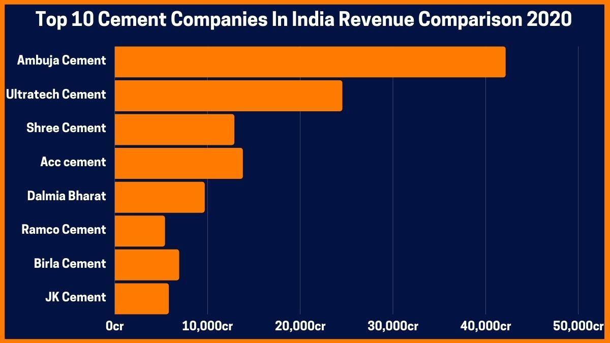 Top 10 Cement Companies In India Revenue Comparison 2020