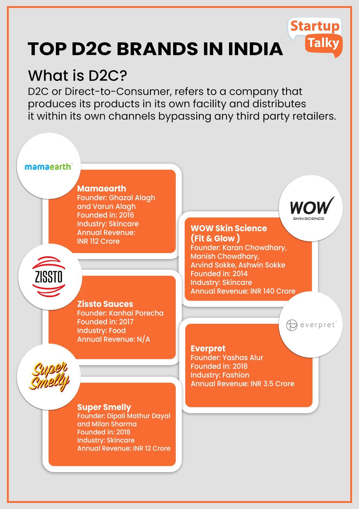 Best D2C startups