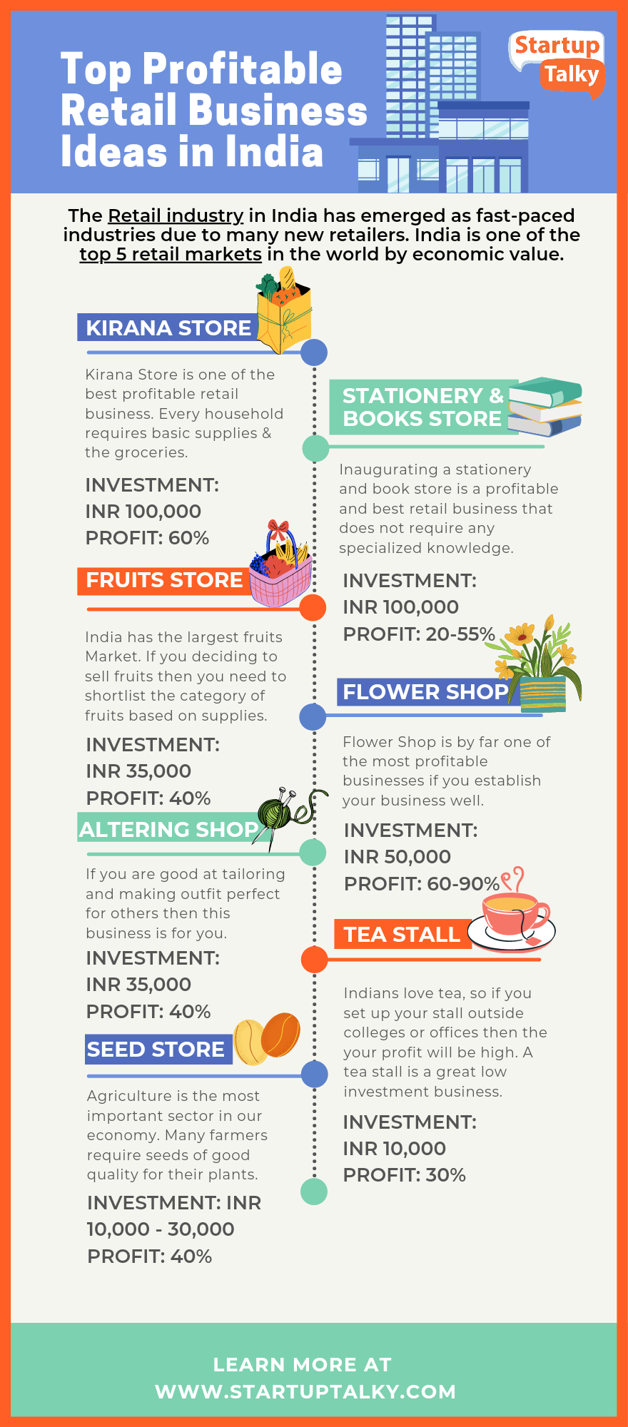 Best retail business ideas