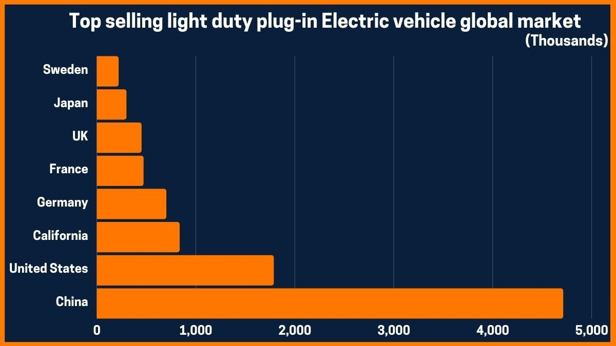 Top selling light duty plug-in Electric vehicle global market
