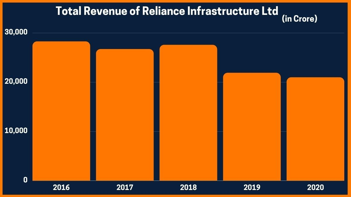 Total Revenue of Reliance Infrastructure Ltd