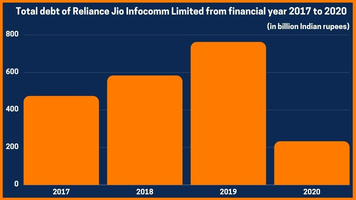 Total debt of Reliance Jio Infocomm Limited from financial year 2017 to 2020