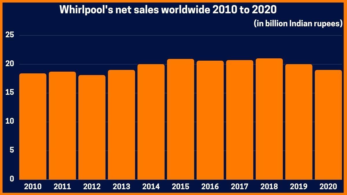 Whirlpool's net sales worldwide 2010 to 2020