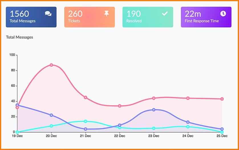 Juphy - Insights dashboard
