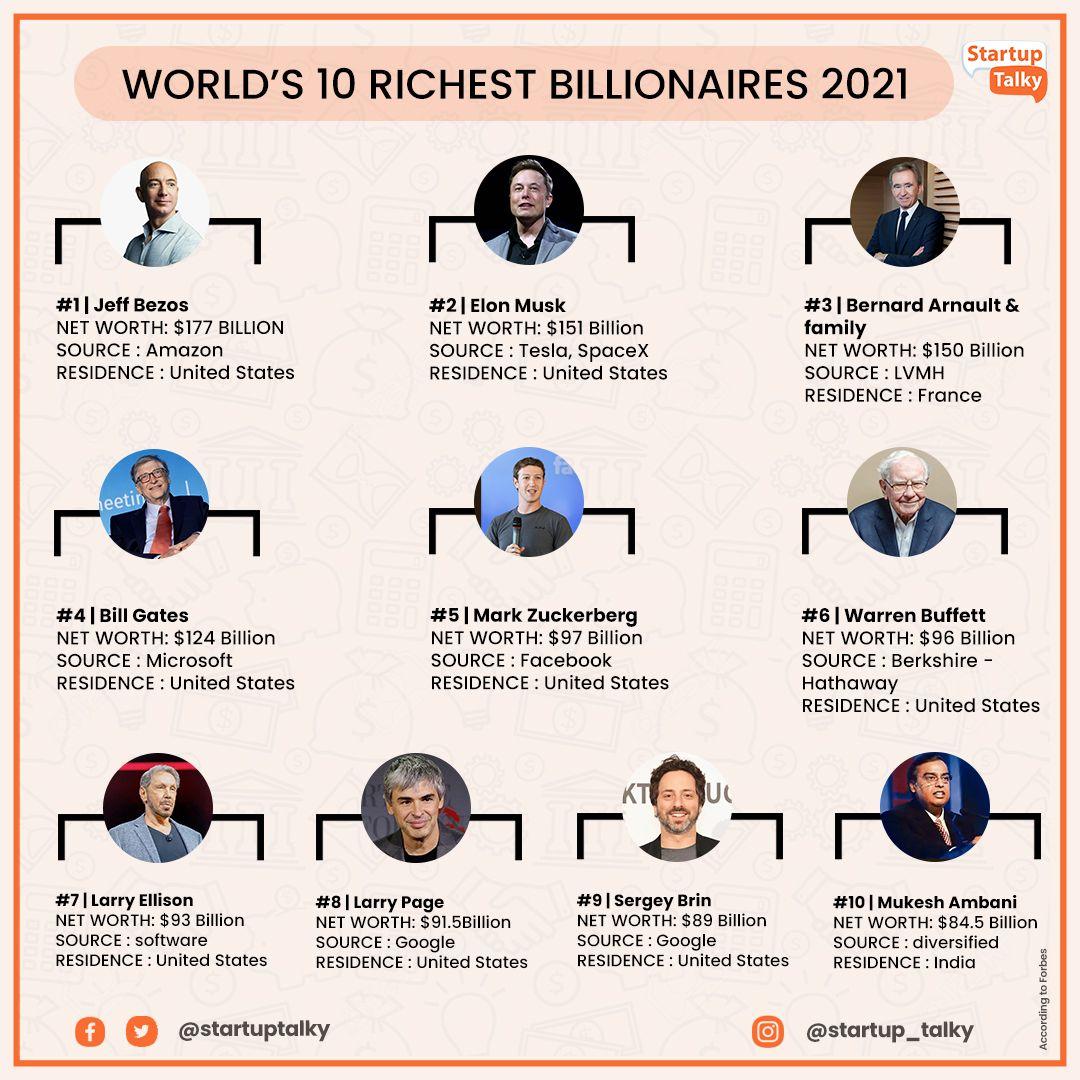 Income of World's Richest Billionaire 2021