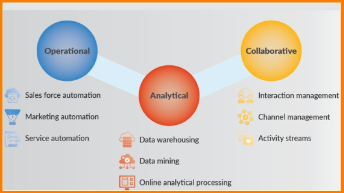 3 main types of CRM