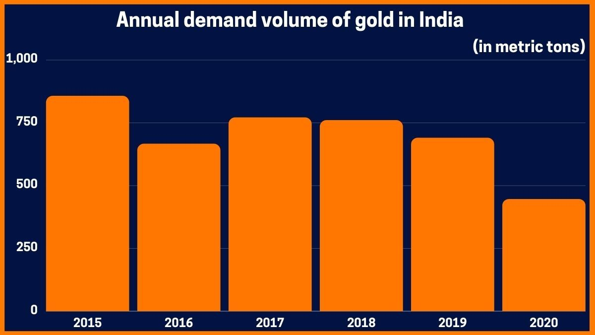 Annual demand volume of gold in India