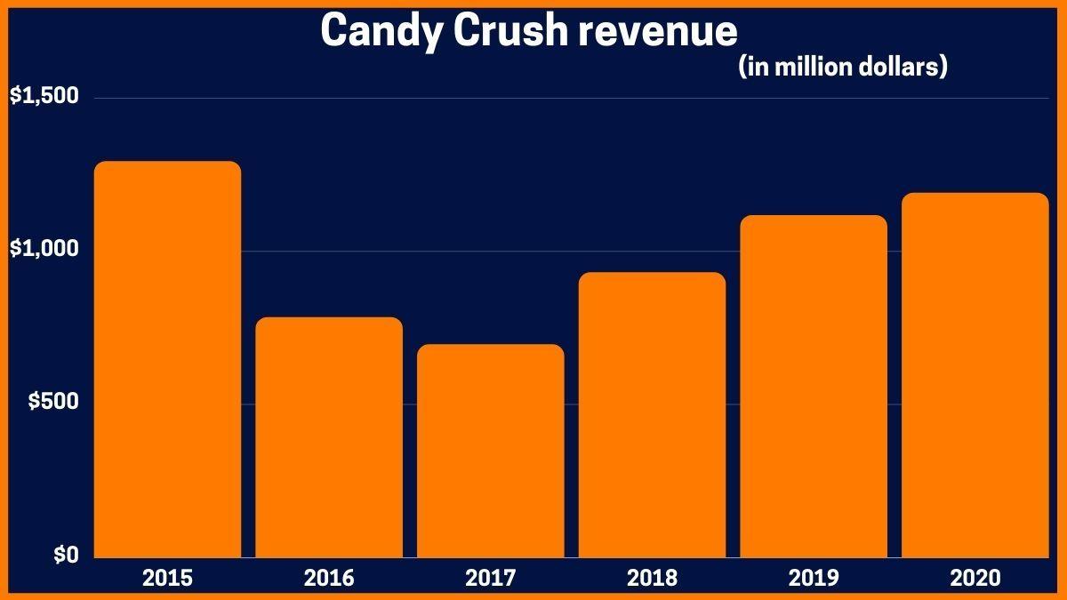 Candy Crush Revenue