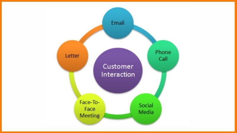 Customer interaction - Collaborative CRM