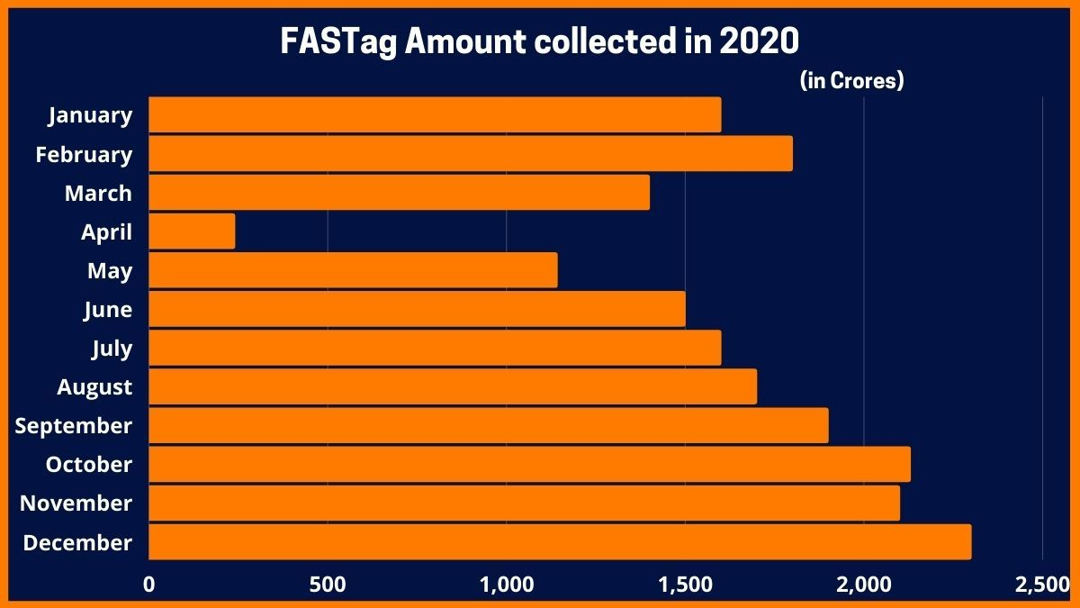 FASTag Amount collected through online Toll tax