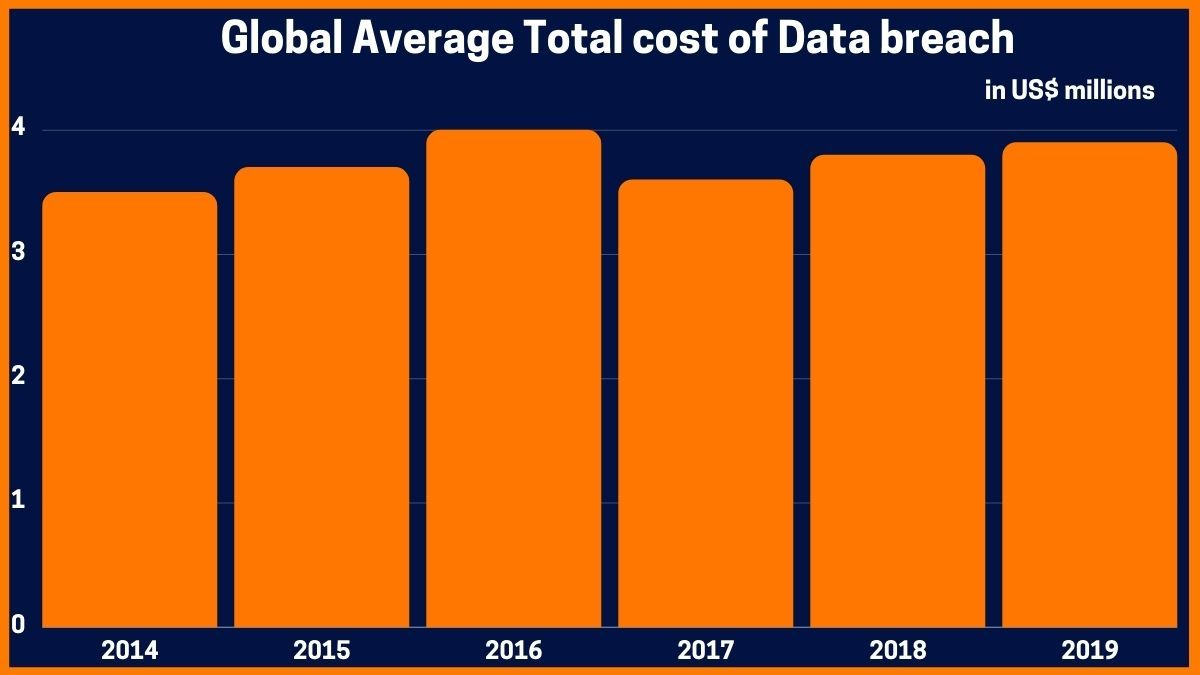 Global Average Total cost of Data breach