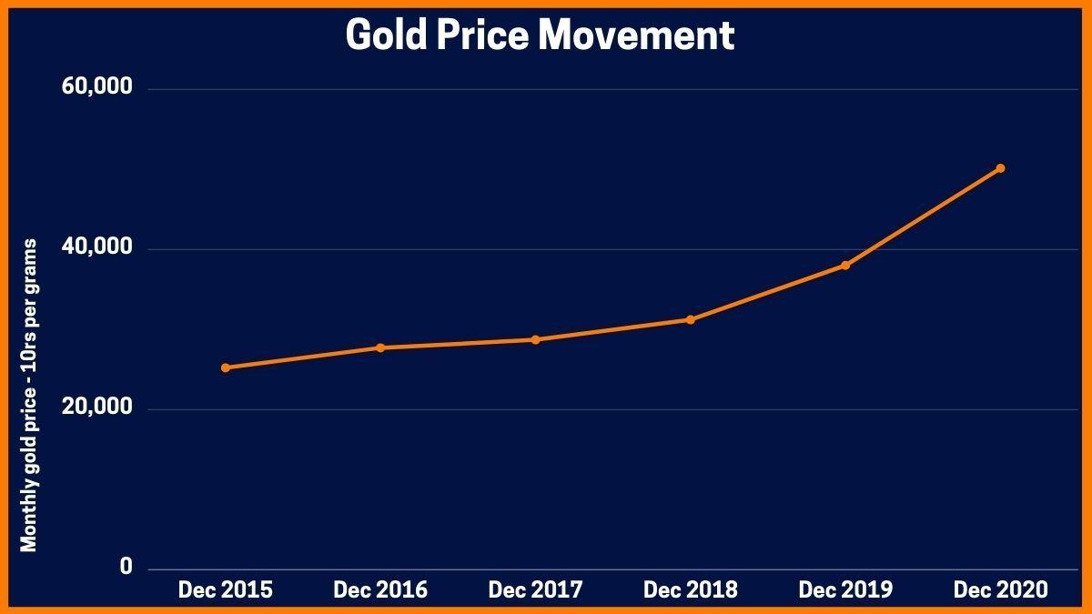 Gold Price Movement
