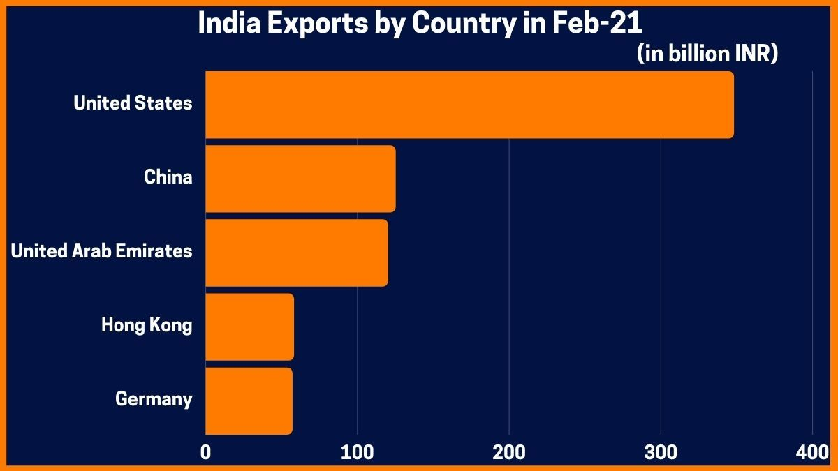 India Exports by Country in Feb-21