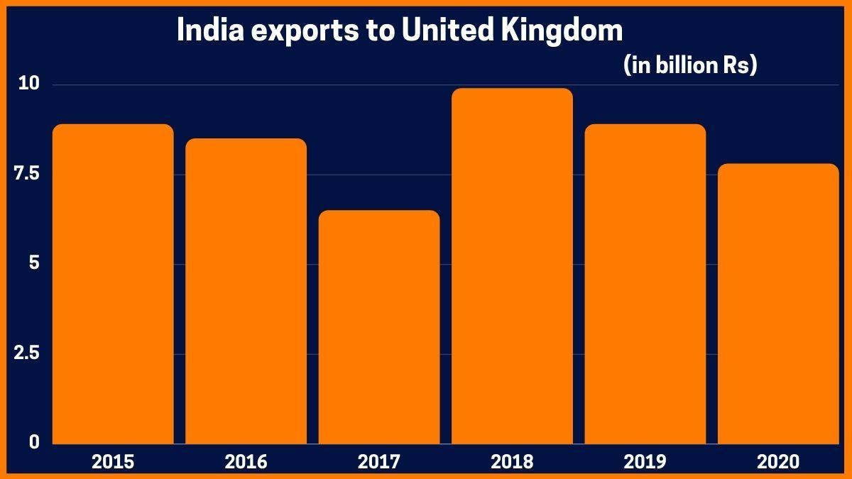 India exports to United Kingdom