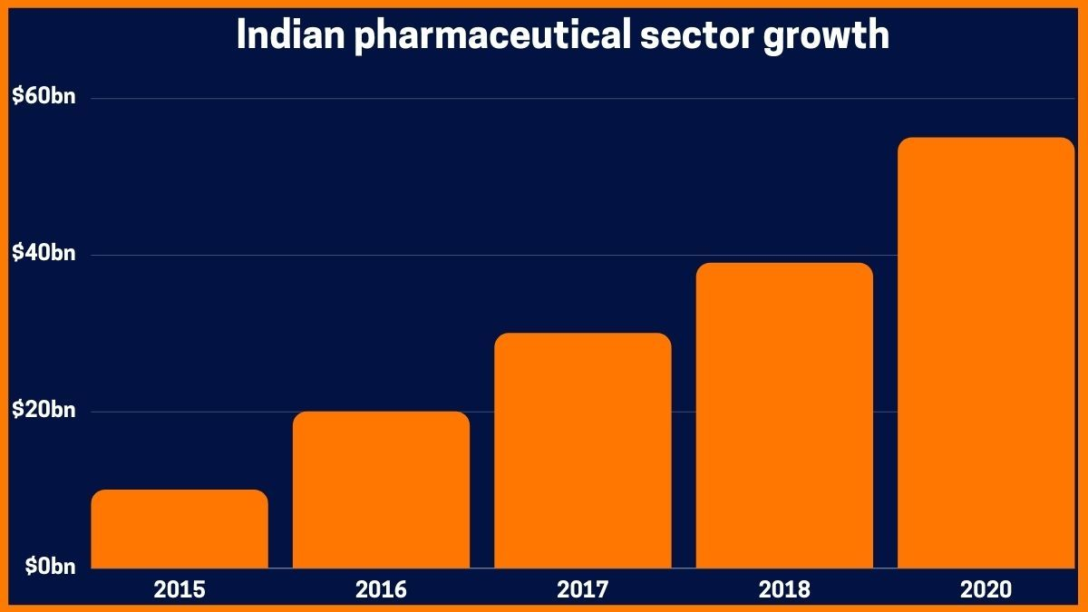 Indian pharmaceutical sector growth