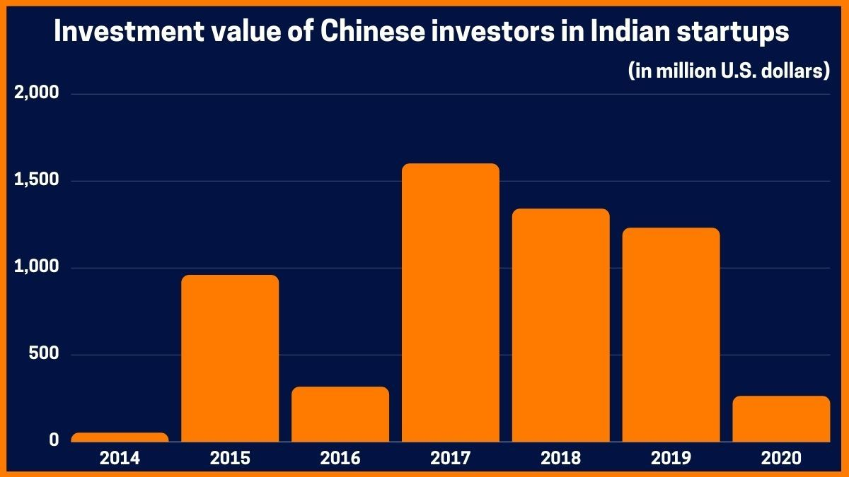 Investment value of Chinese investors in Indian startups