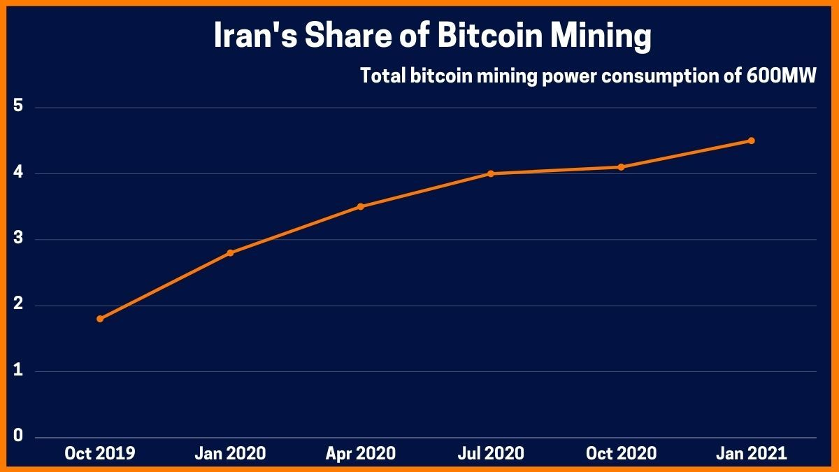 Iran's Share of Bitcoin Mining