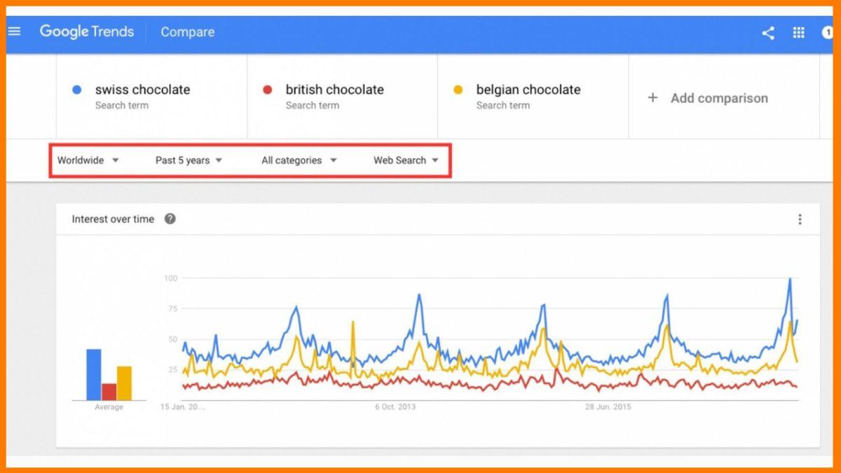 Google Trends: Free SEO Checker Tool
