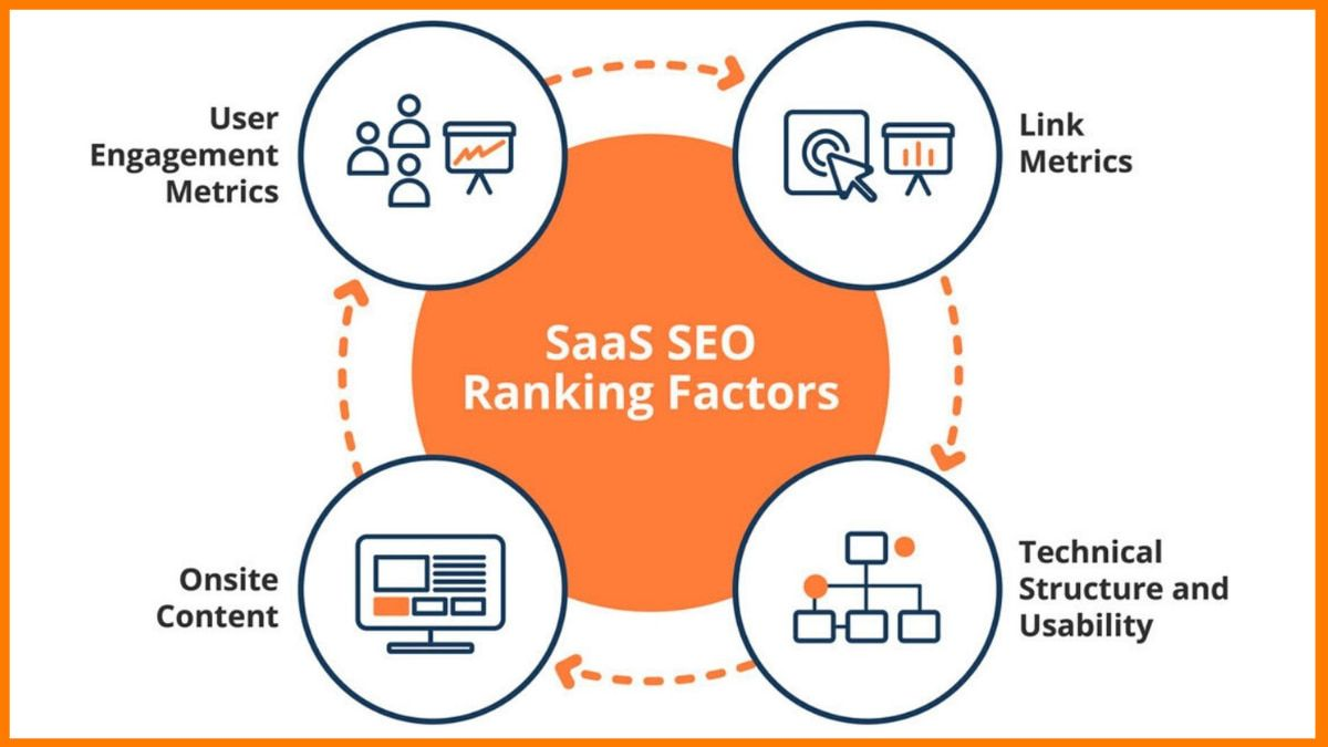 SaaS SEO Ranking Factors