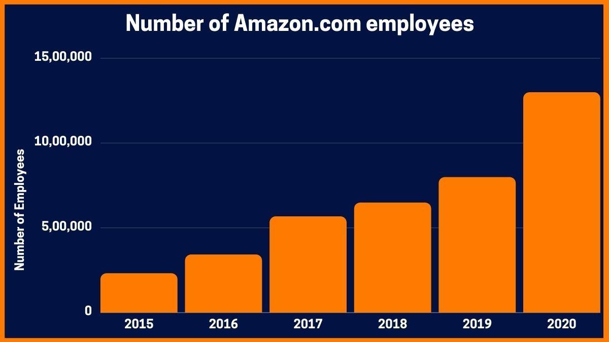 Number of Amazon.com employees