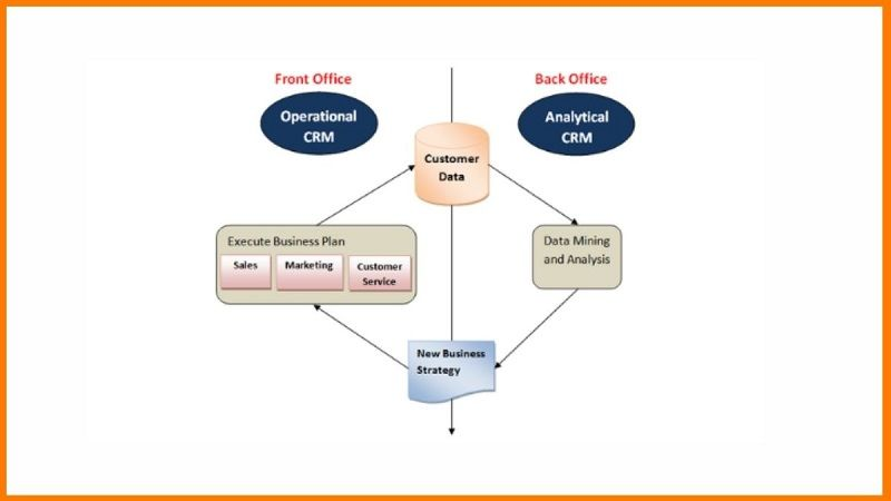 Operational CRM and Analytical CRM