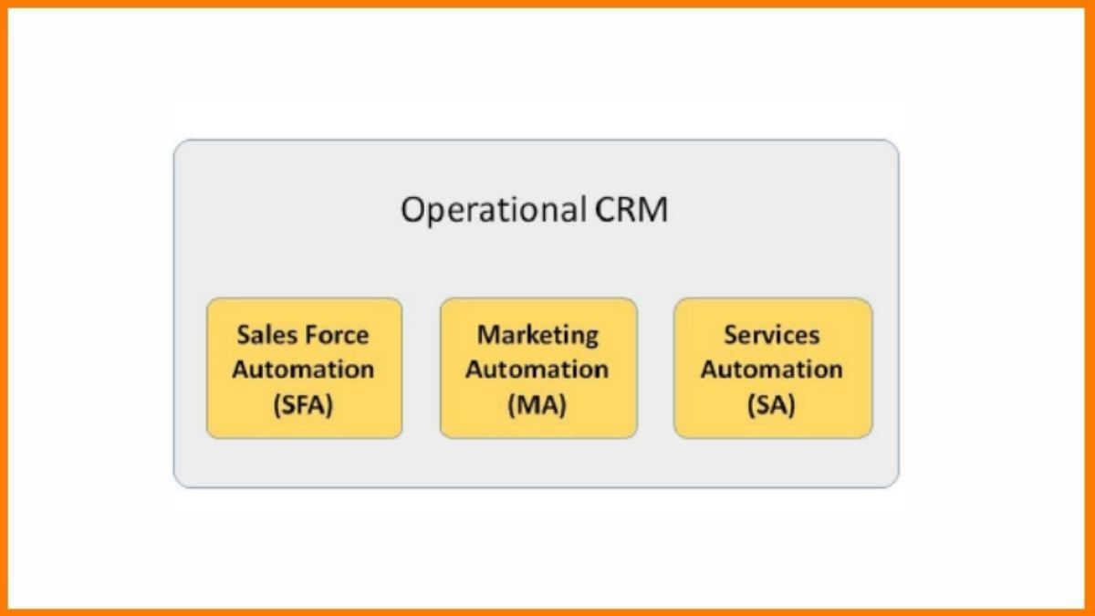 Operational CRM