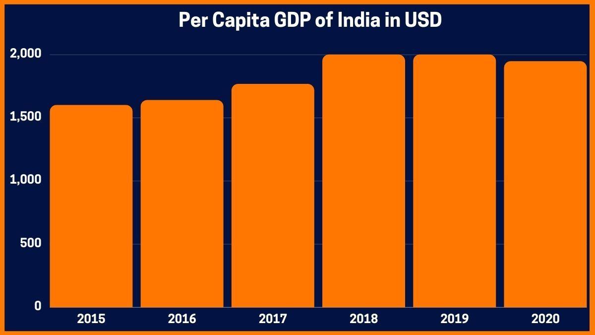 Per Capita GDP of India in USD