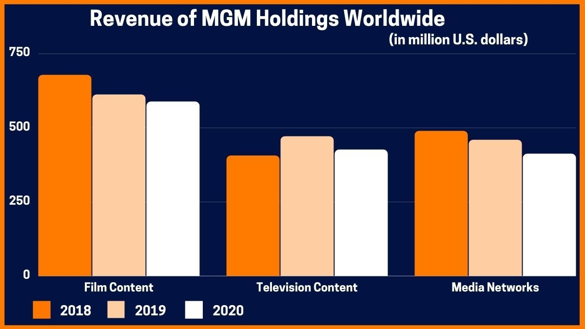 Revenue of MGM Holdings worldwide