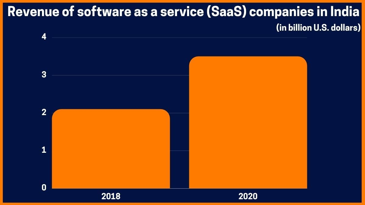 Revenue of software as a service (SaaS) companies in India