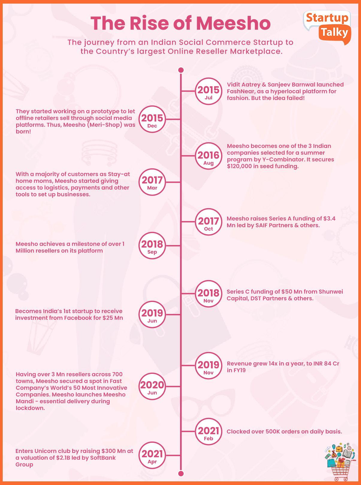 Meesho Business Model, Revenue Model