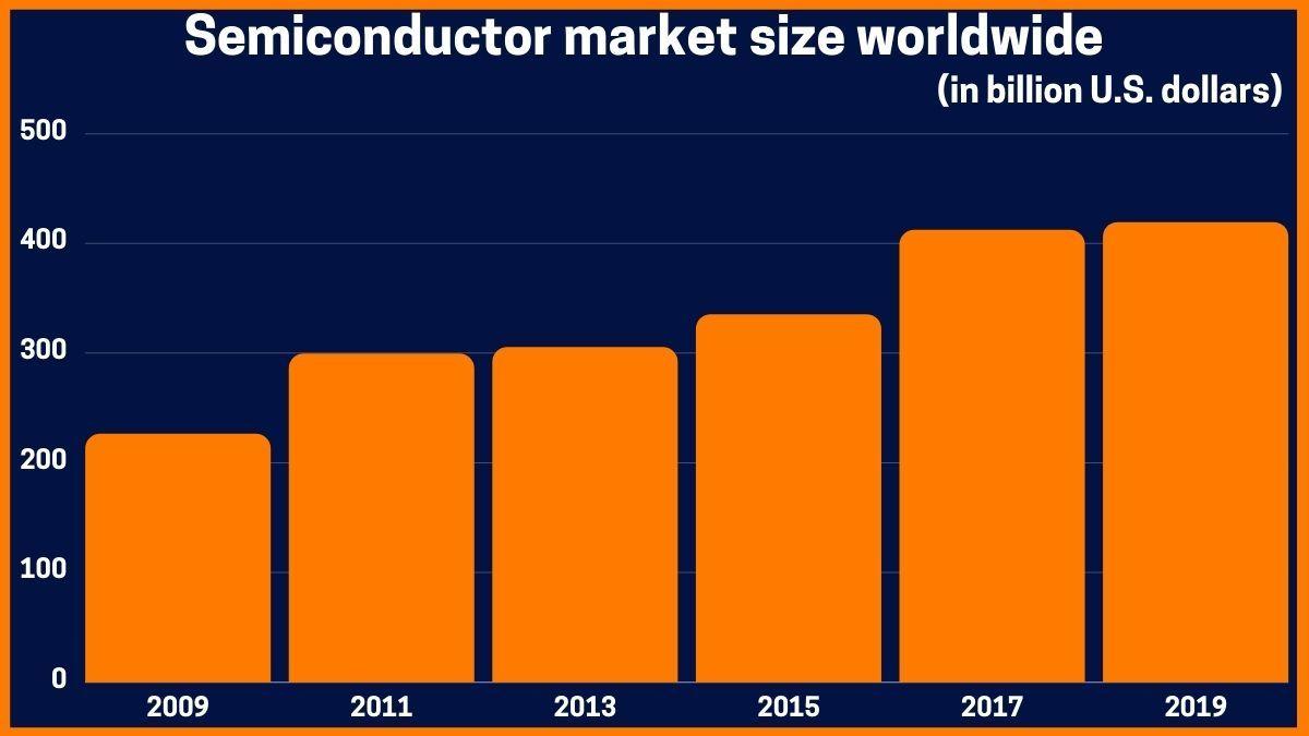 Semiconductor market size worldwide