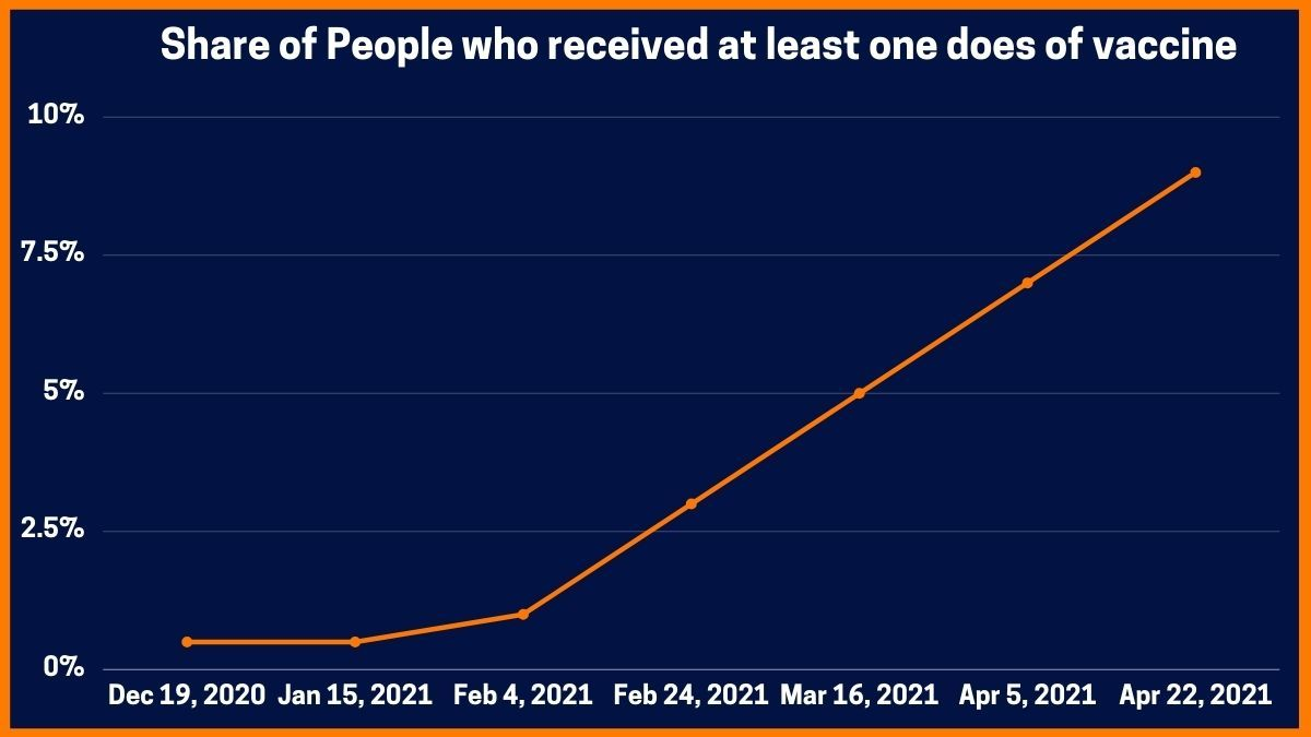 Share of People who received at least one does of vaccine