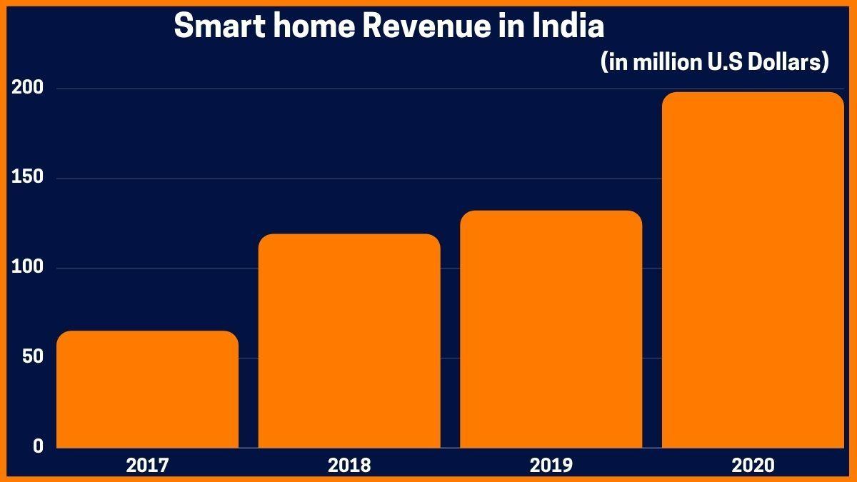 Smart home Revenue in India