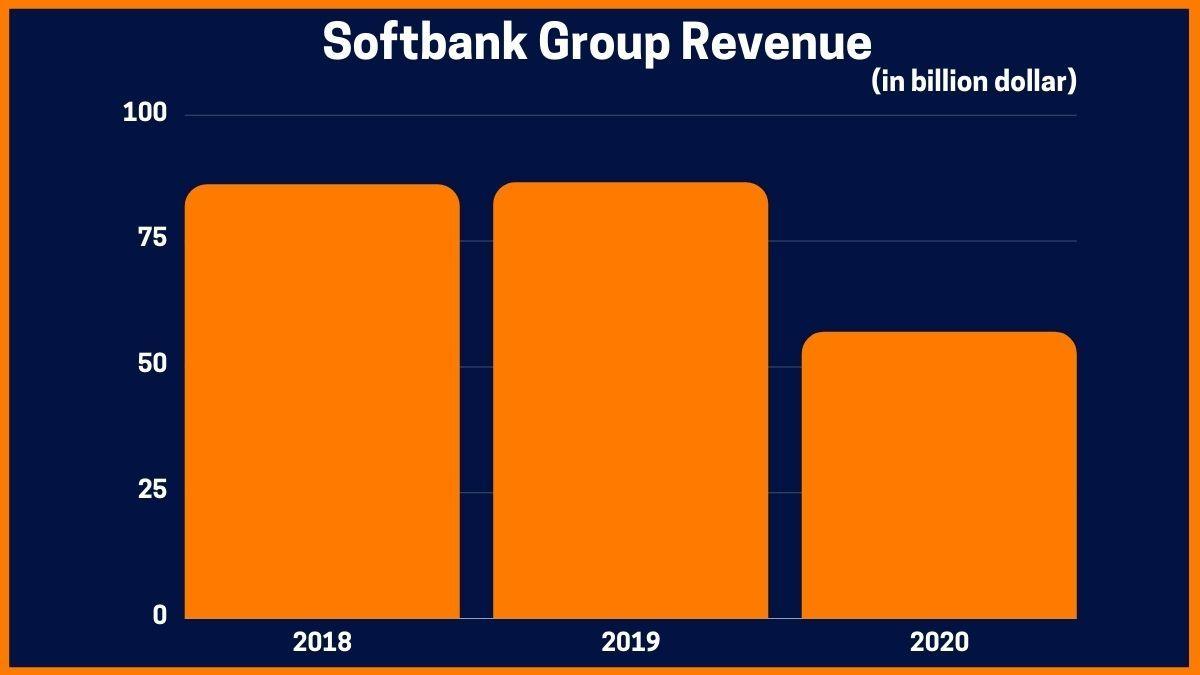 Softbank Group Revenue