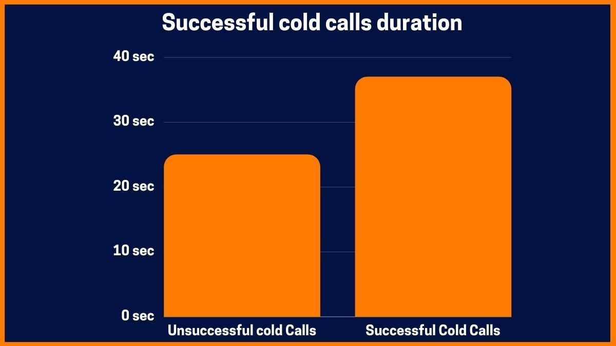 Successful cold calls duration