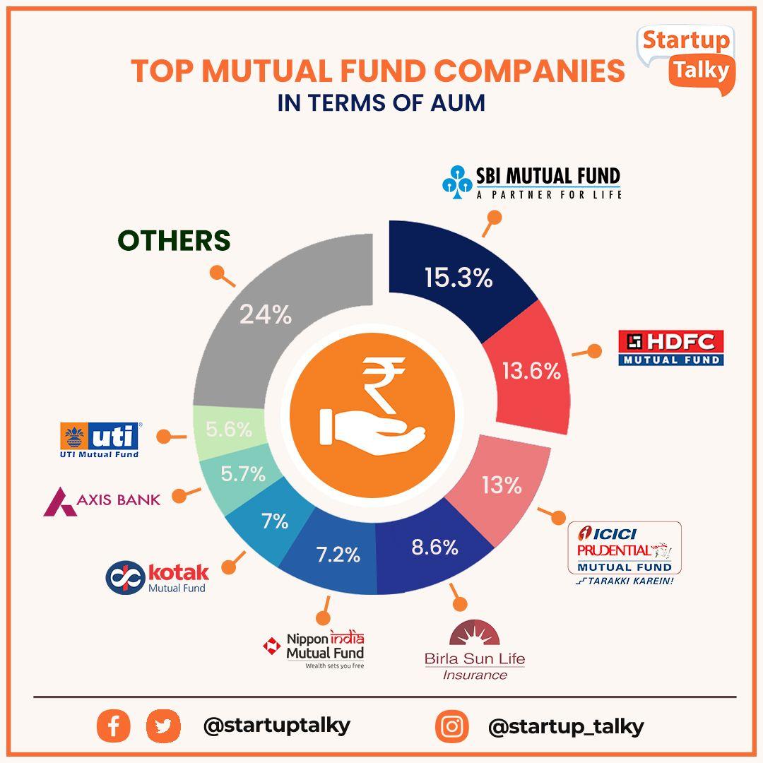 Mutual Fund Companies AUM