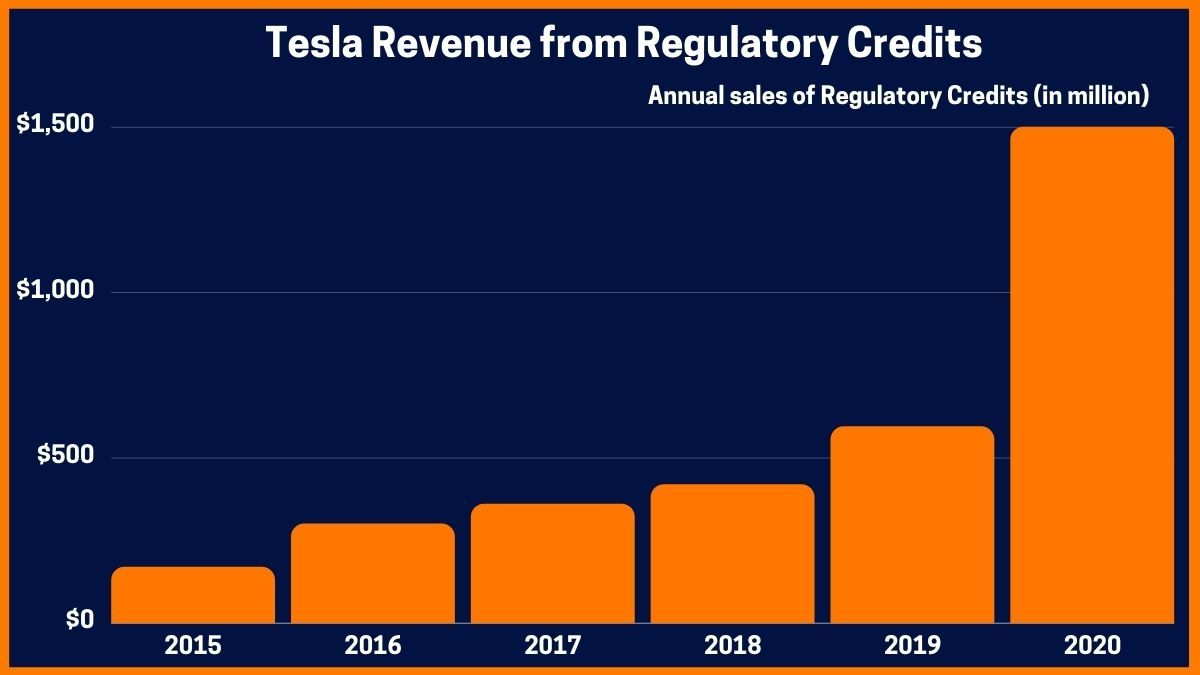 Tesla Revenue from Regulatory Credits