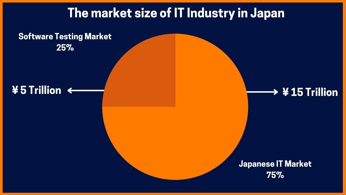 The market size of IT Industry in Japan