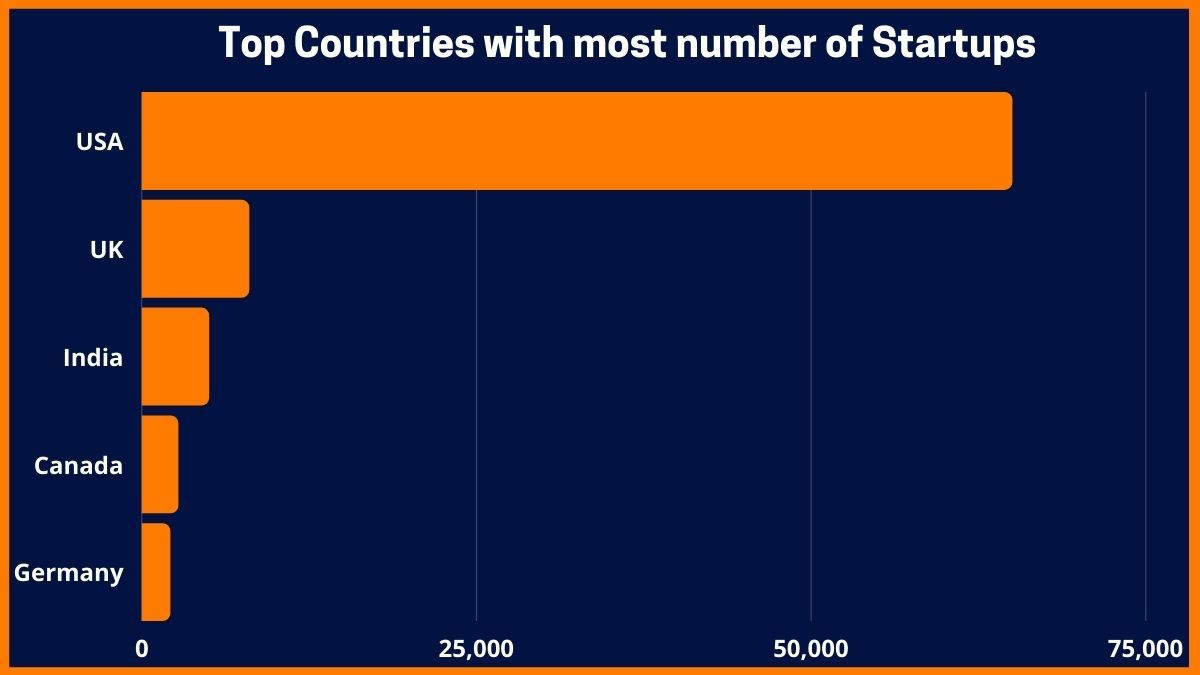 Top Countries with most number of Startups