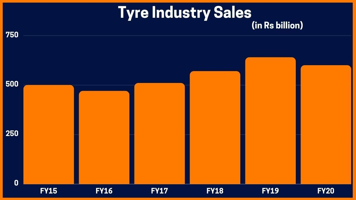 Tyre Industry Sales