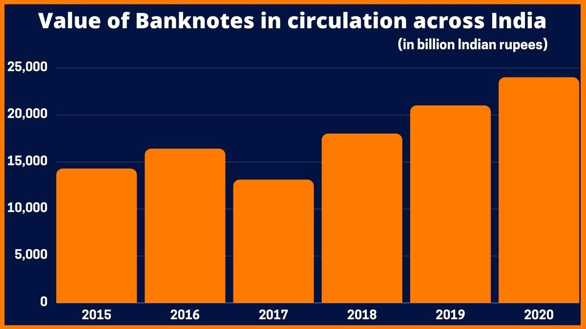 Value of Banknotes in circulation across India