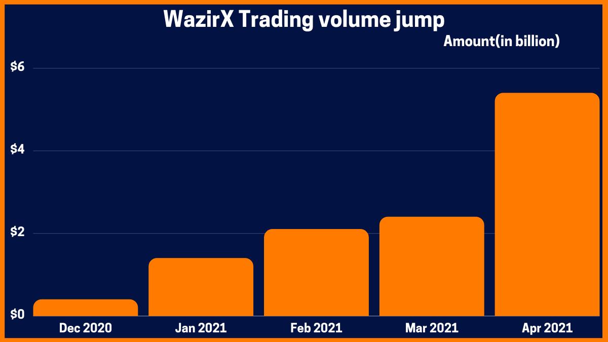 WazirX Trading volume jump