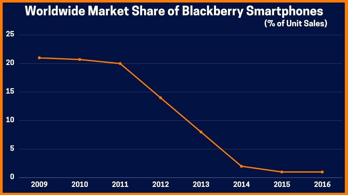Worldwide Market Share of Blackberry Smartphones